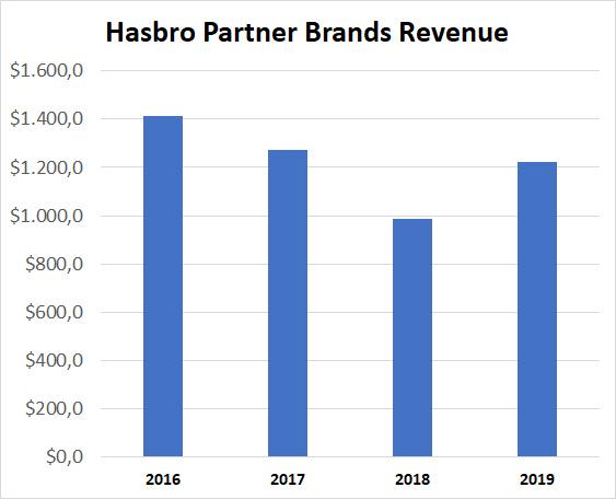 Hasbro Partner Brands Revenue