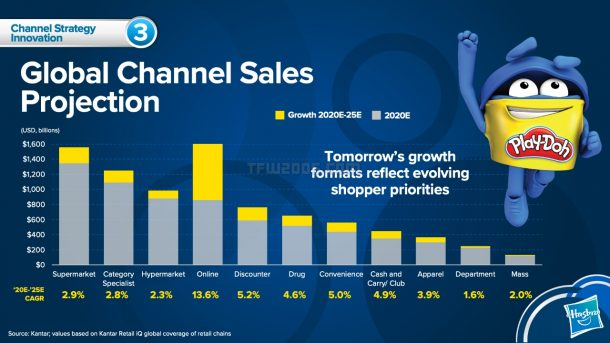 Hasbro Global Sales Channels