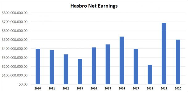 Hasbro 2020 net earnings