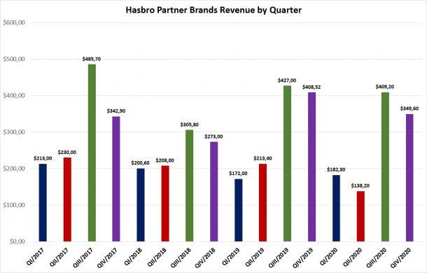 Hasbro Partner Brand detail